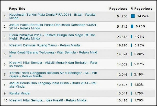 prestasi blog Relaks Minda - Jun 2014