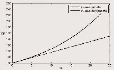 Cálculo del tiempo y tasa de una anualidad vencida [1] | MATEMATICAS ...