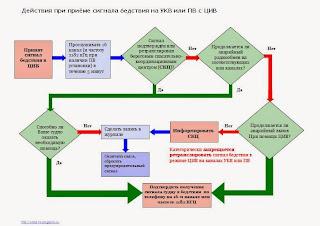 Процедуры ГМССБ GMDSS аглоритм схема