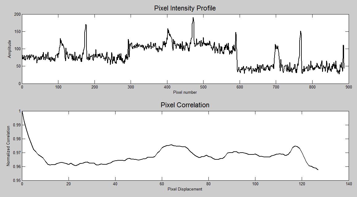 pixel intensity profile