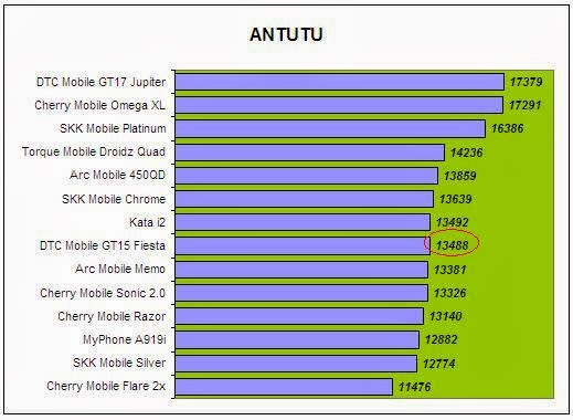 DTC Mobile GT15 Astroid Fiesta Antutu Comparison