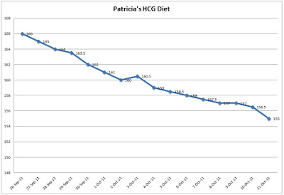 Angel Chiropractic: HCG Diet: Graph of Weight Loss