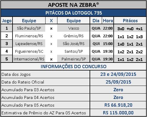 LOTOGOL 735 - PITÁCOS DA ZEBRA