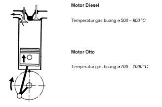 Cara kerja mesin diesel | Materi Pelajaran SMK