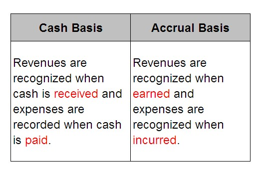 accrual vs cash accounting basis Accrual (accumulation) of something is, in finance, the adding together of interest or different investments over a period of time it holds specific meanings in accounting , where it can refer to accounts on a balance sheet that represent liabilities and non-cash-based assets used in accrual-based accounting.