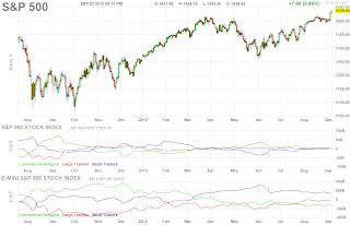 Фьючерс S&P 500 Дневной график
