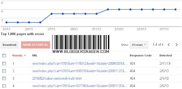 Url Error Google Webmaster Tool