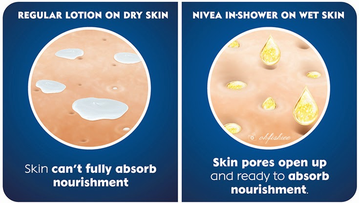 do you know that the best time to moisturize is during shower unlike my daily body lotion that makes my skin feel sticky and oily nivea inshower