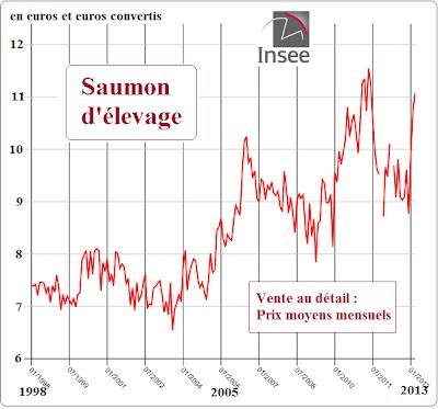 Regard sur la p che et l 39 aquaculture aquablog aquaculture - Prix du saumon ...