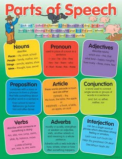 Divine image pertaining to parts of speech chart printable