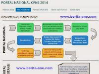 Inilah Tahapan Pendaftaran CPNS 2014 Secara Online