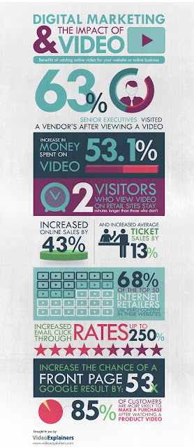 Digital-marketing-Impact-of-video