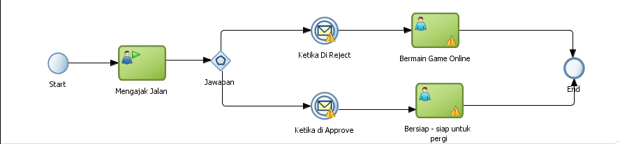 Nostra technology bpmn diagram cara penggunaan gateway dari gambar di atas bisa diliat suatu proses ketika seorang laki laki hendak mengajak jalan pacarnya disini terdapat 2 pilihan yg berdasarkan jawaban dari ccuart Images