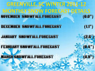 Winter Forecast For South Carolina