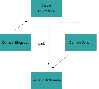 domain blogspot ke domain sendiri