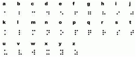 Tabla de representación en Braille del abecedario.