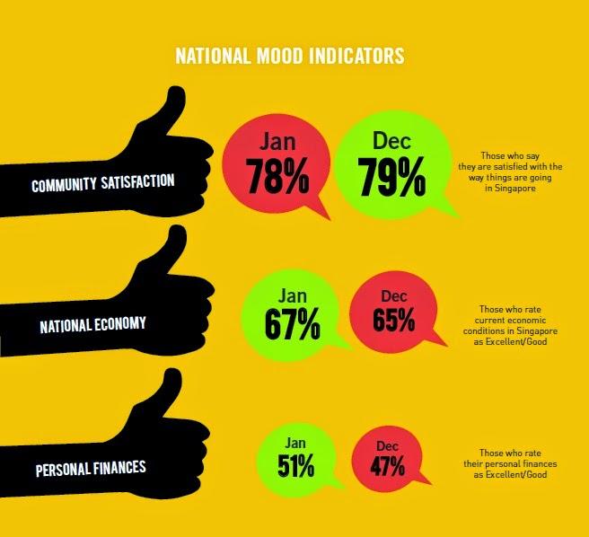 Survey on Singaporean Perception of Government