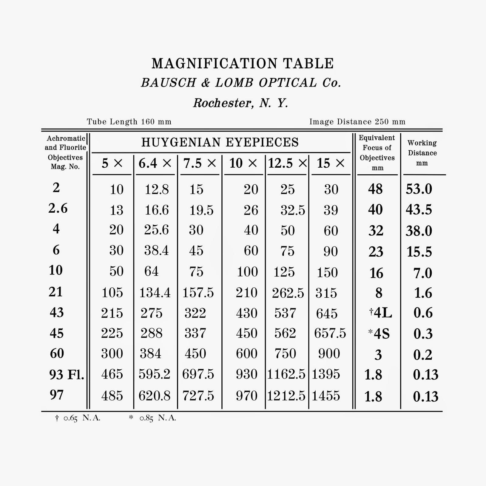 El retroceso no borra: Dimensiones de la tabla de ampliación y de las alas de mariposa