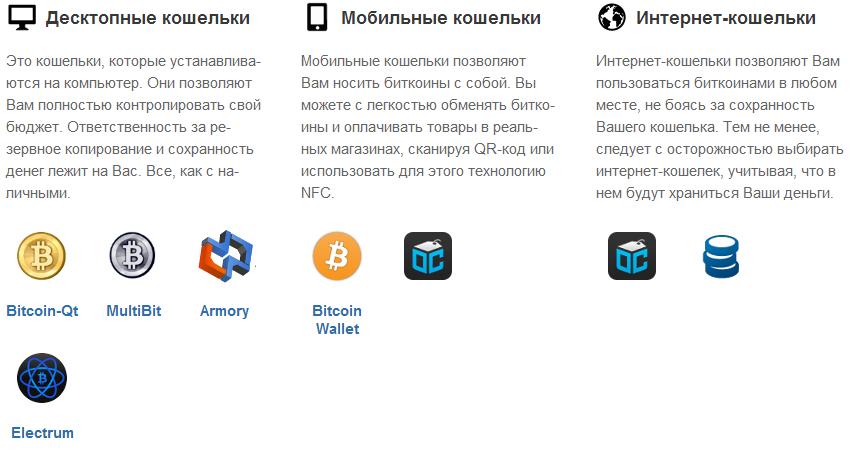 Bitcoin Выбрать свой кошелек