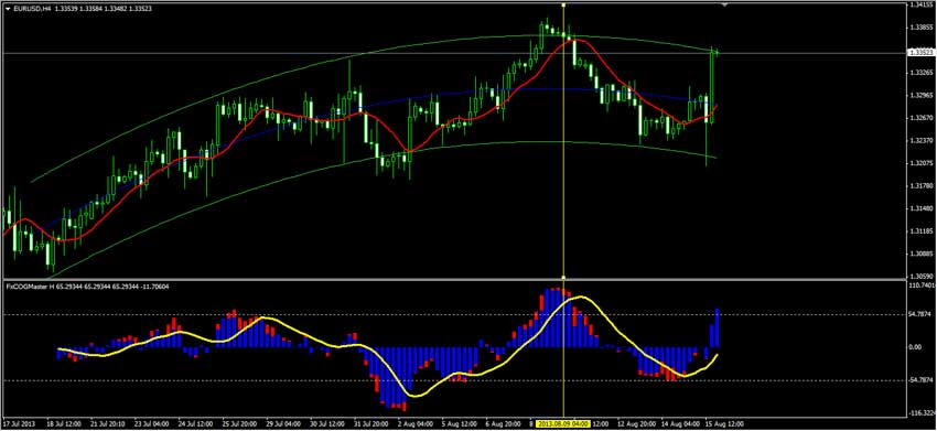 Rsi 2 forex strategy master