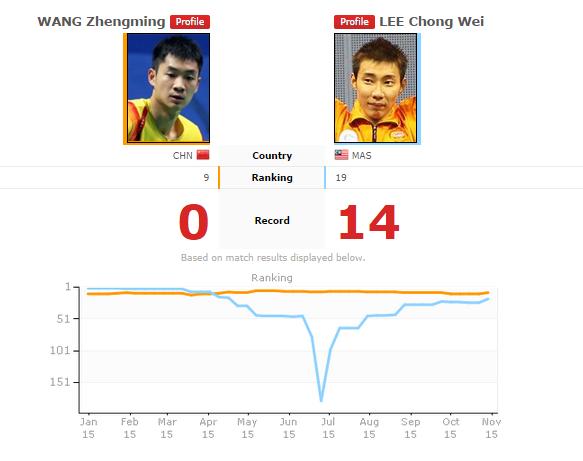 Semi Final Badminton French Open 2015: Lee Chong Wei VS Wang Zhengming Live Streaming