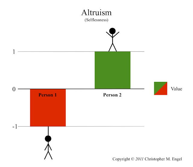 "the egoism versus altruism philosophy essay Ayn rand and altruism, part 1  in her essay ""for the new intellectual,"" rand correctly noted that the word ""altruism"" was  [of] egoism to altruism."
