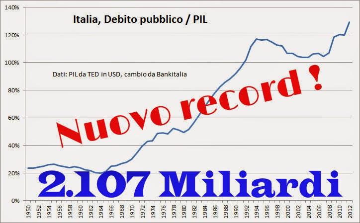 Debito pubblico: nuovo record: 2.107 MLD a causa della PA