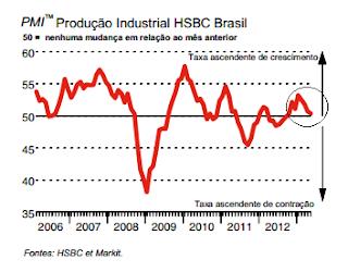 Índice de Gerentes de Compras Brasil