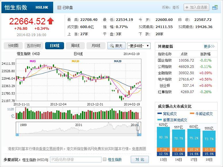 中国株コバンザメ投資 香港ハンセン指数20140219