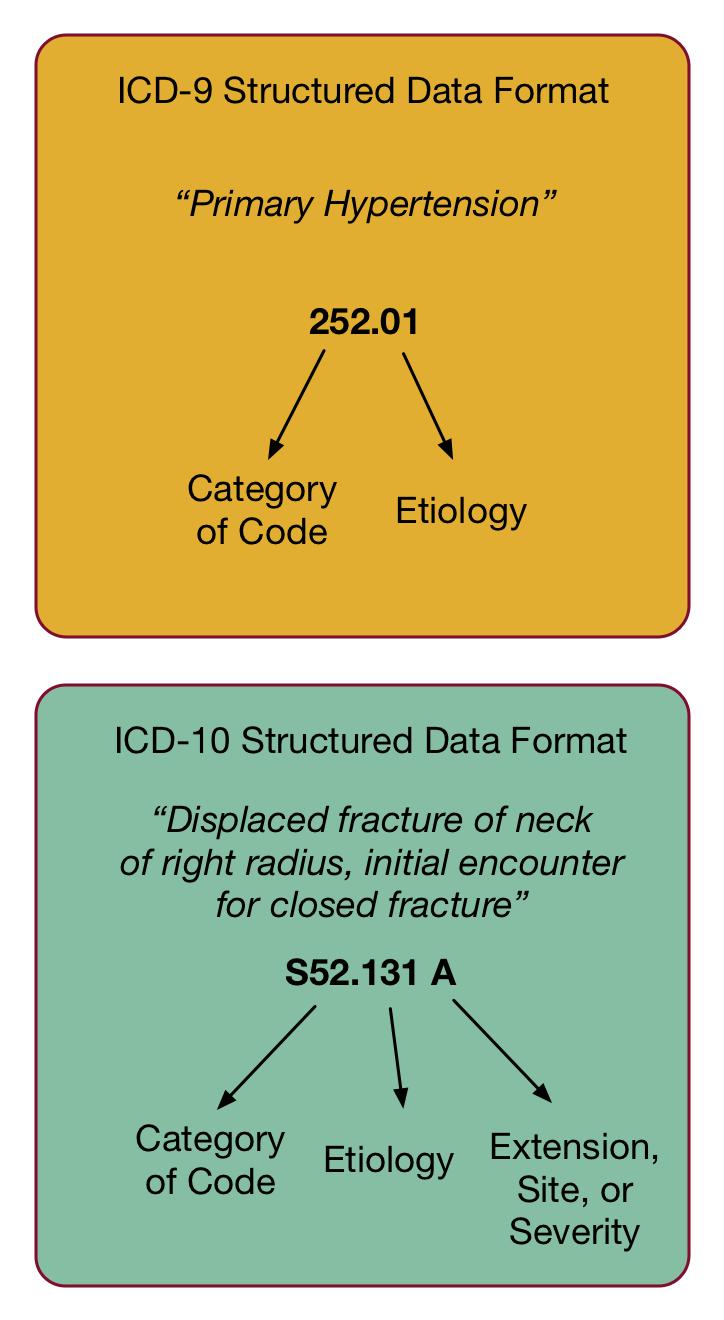 ICD-9 vs ICD-10 coding