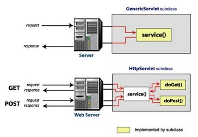 What is Java Servlet Life Cycle, java servlet httpServlet and GenericServlet subclass, Stages of java Servlet Lifecycle, what are different java servlet lifecycle stages, what is java servlet,  what is java, java tutorial, java servlet tutorial, java ee tutorials, explain java servlet life cycle, servlet request responce, java web development, java web action, javawebaction, java web hosting