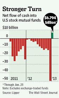 Net cash inflow to US stock equity funds
