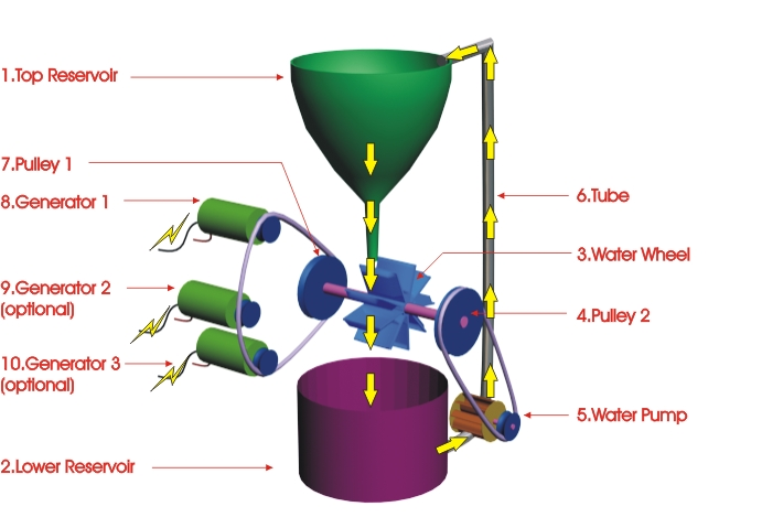 ... system I design and generate electricity instead of using it! How
