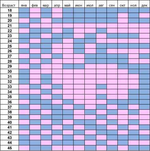 китайская таблица планирования пола ребенка