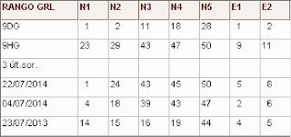 Directirz Nº1 (R1 rangos generales): rangos de cada número y 3 últimos sorteos del mes actual sorteo loterias euromillones