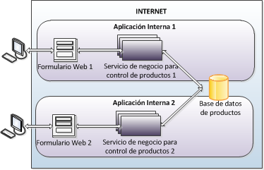 Conceptos b sicos de servicios web soap wsdl y xsd for Especializacion arquitectura de software