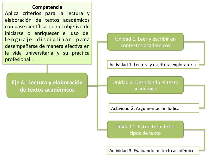 La importancia del conocimiento: EJE 4 LECTURAS Y ESCRITURA DE ...