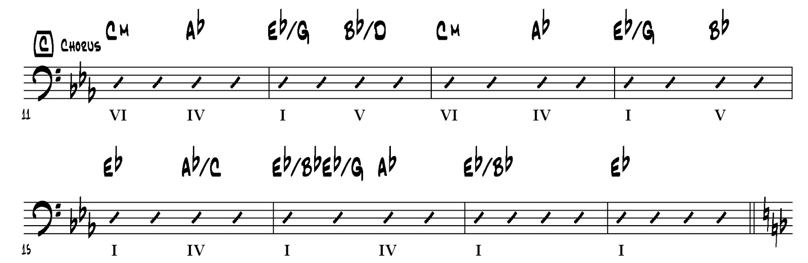 Four strings basslessons weekly basslines 130 you raise me up the chorus dramatically starts with the relative minor chord cm and ends with the more peaceful major tonic eb hexwebz Gallery