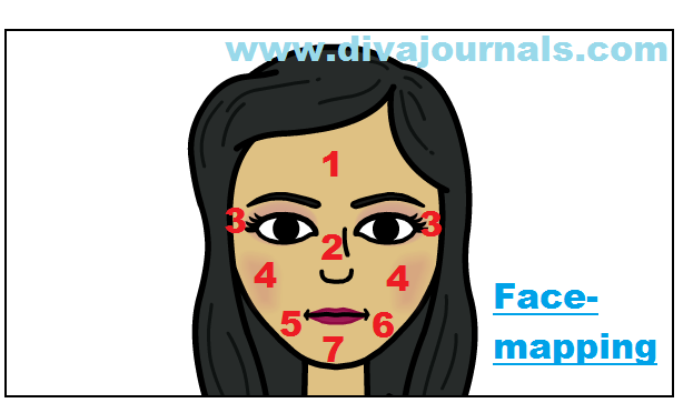What is Face mapping?What is your acne telling you?