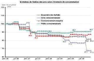Evolution de l'indice des prix en fonction du profil de consommation