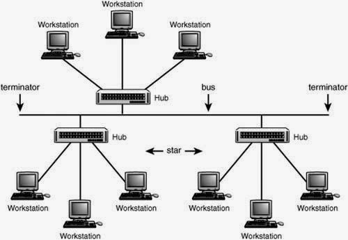 most reliable network topology 2016-6-8 what is a network diagram  one of the most common topologies, the star topology consists of a  star topologies tend to be reliable because individual machines.