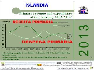 Orçamento de Estado, Islândia, OE2013, Crise, Islândia Recupera Economia, Iceland, Finanças, Orçamento, Estado da Islândia, Estado