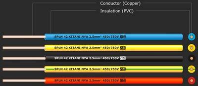 Variasi Kabel Listrik (NYA, NYM dan NYY)