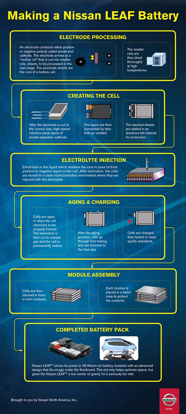 Take A Look At The Following Info Graphic That That Outlines The Innovative  Cost Production Process Used To Produce Each Leaf Battery.