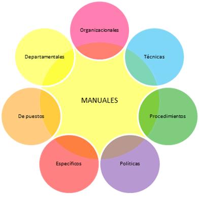 Manual de Procedimientos: Definicion, Objetivos y ...