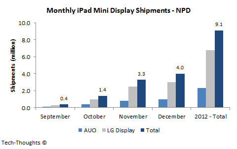 Monthly iPad Mini Display Shipments - NPD