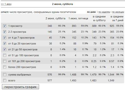 количество просмотров на посетителя блога WPnew.ru по данным LiveInternet