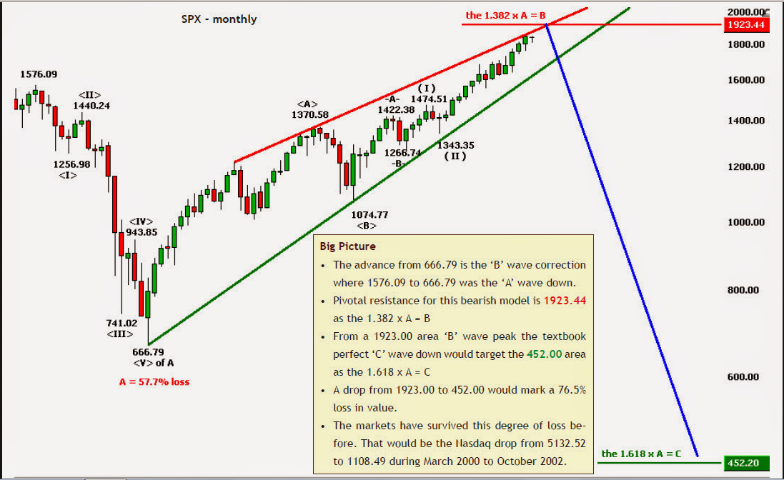 S&P MONTHLY