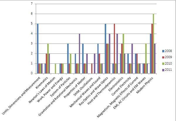 Physics Stats- SurePaper.com