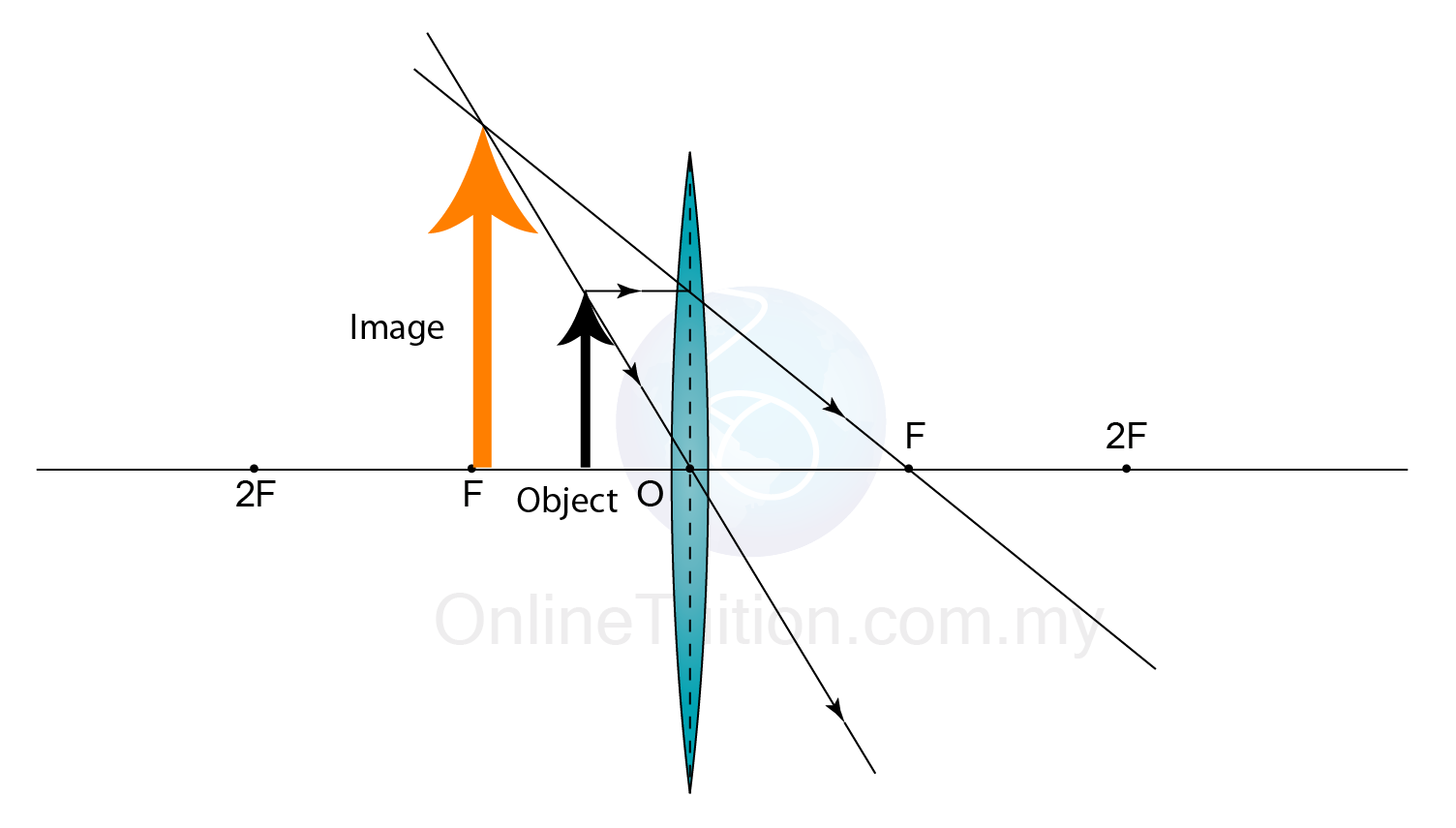 Characteristics of the image formed by a convex lens spm physics position of object u 2 pooptronica